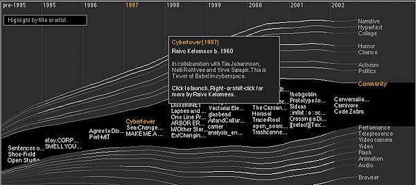 Escribiendo la historia del arte digital
